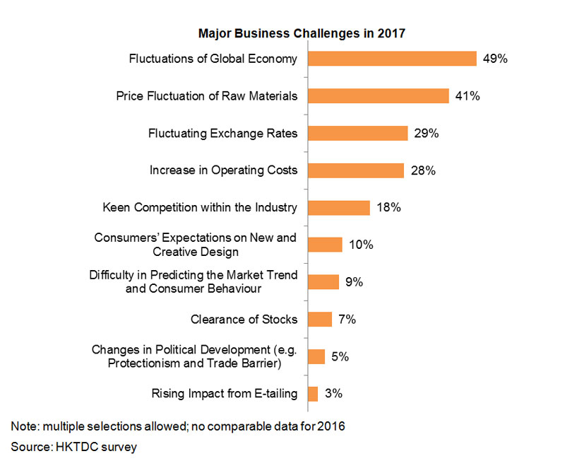 Chart: Major Business Challenges in 2017
