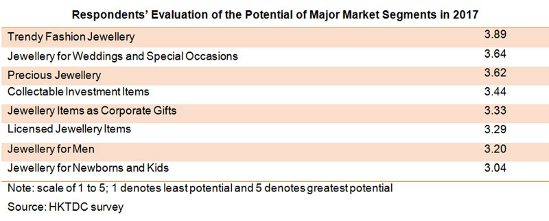 Table: Respondents Evaluation of the Potential of Major Market Segments in 2017