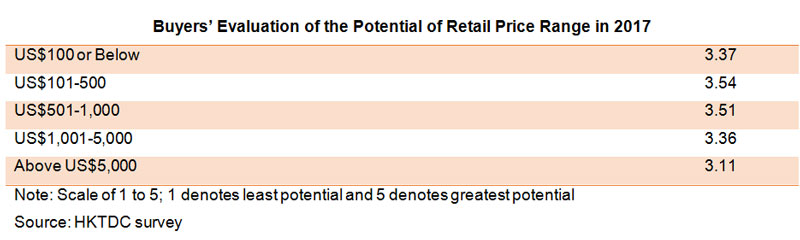 Table: Buyers Evaluation of the Potential of Retail Price Range in 2017