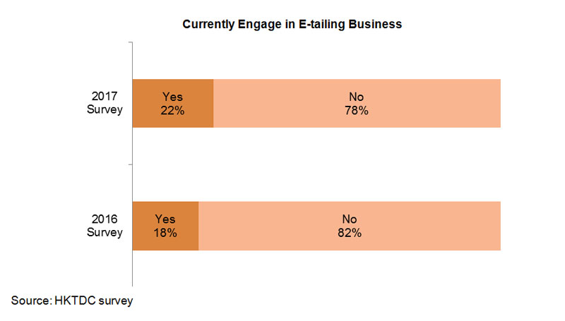 Chart: Currently Engage in E-tailing Business