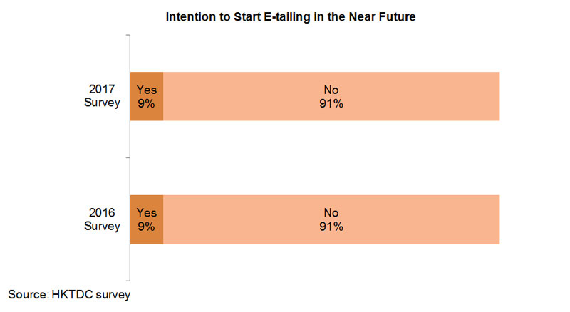 Chart: Intention to Start E-tailing in the Near Future