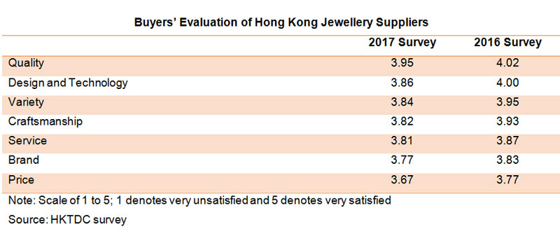 Table: Buyers Evaluation of Hong Kong Jewellery Suppliers