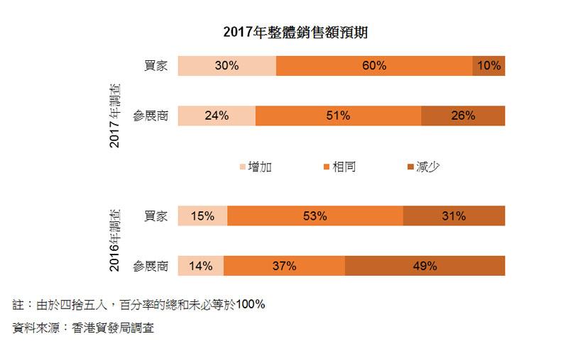 圖:2017年整體銷售額預期