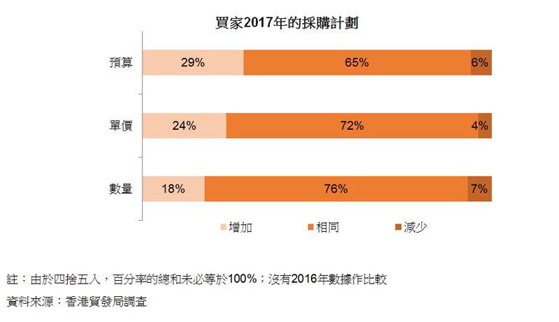圖:買家2017年的採購計劃