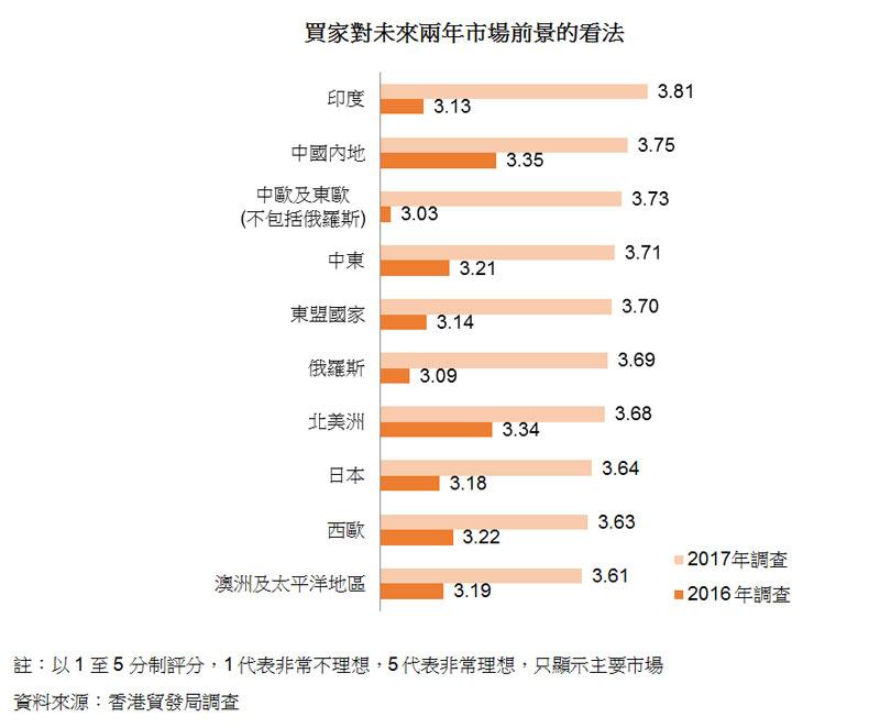 圖:買家對未來兩年市場前景的看法