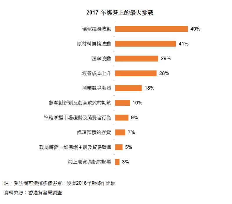 圖:2017 年經營上的最大挑戰