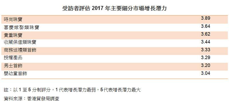 表:受訪者評估 2017 年主要細分市場增長潛力