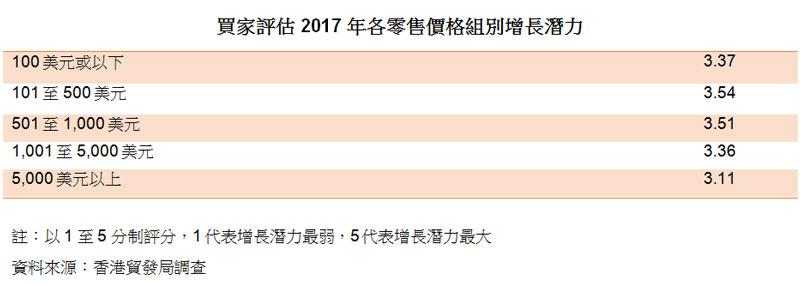 表:買家評估 2017 年各零售價格組別增長潛力