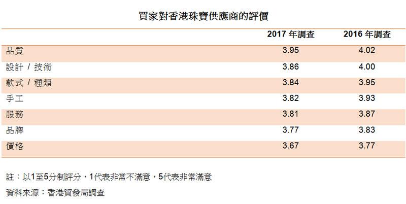 表:买家对香港珠宝供应商的评价
