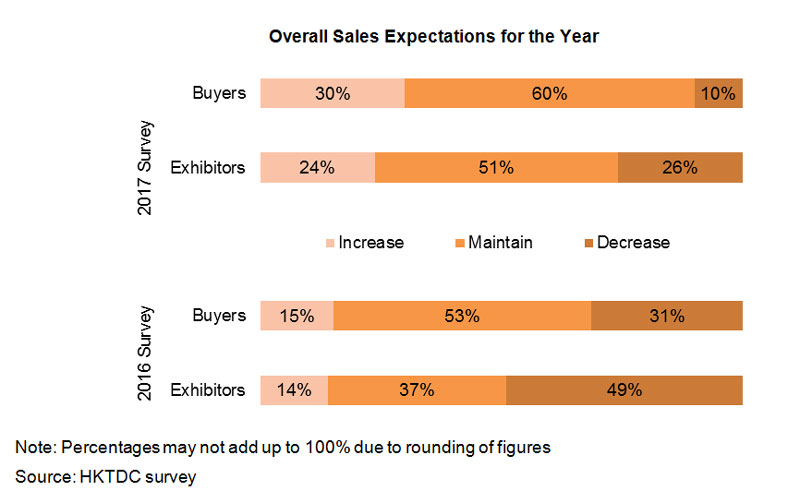 Chart: Overall Sales Expectations for the Year