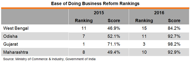Table: Ease of Doing Business Reform Rankings