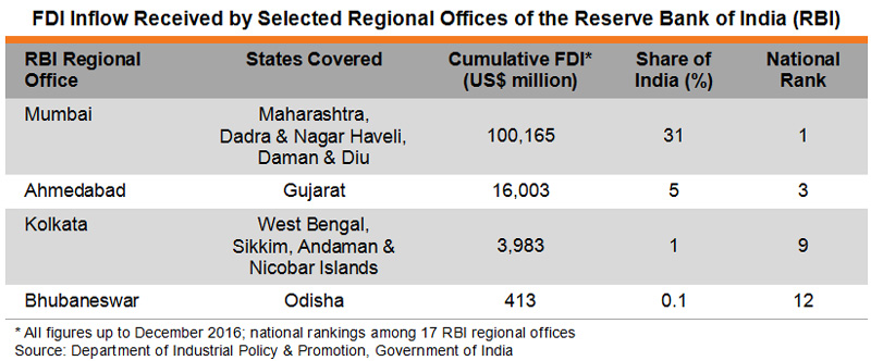 Table: FDI Inflow Received by Selected Regional Offices of the Reserve Bank of India