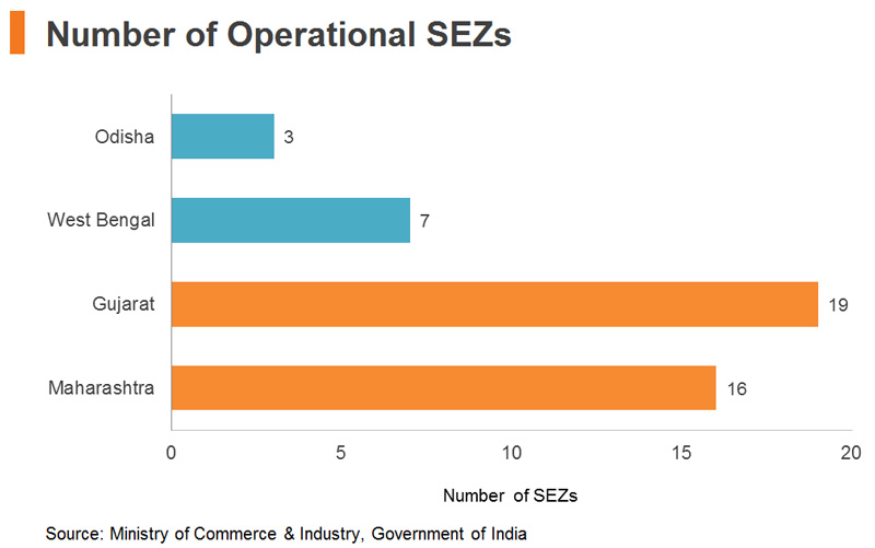 Chart: Number of Operational SEZs