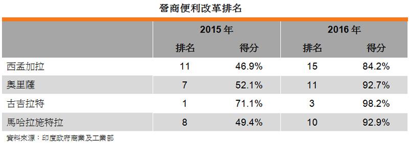 表: 營商便利改革排名