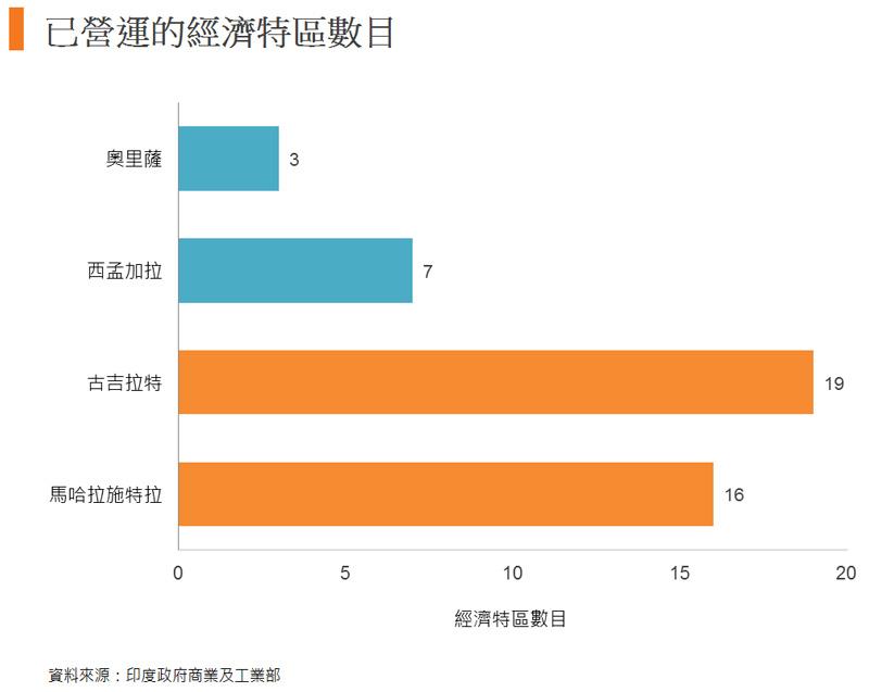 圖: 已營運的經濟特區數目