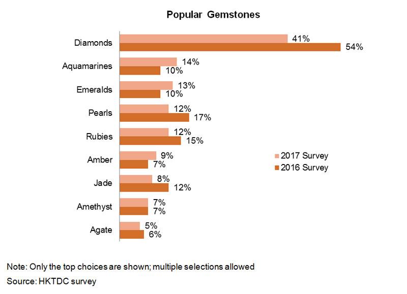 Chart: Popular Gemstones