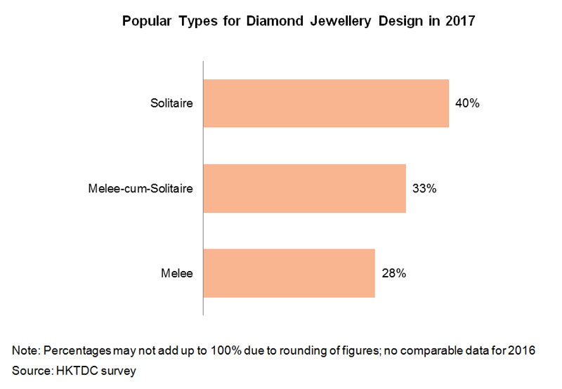 Chart: Popular Types for Diamond Jewellery Design in 2017