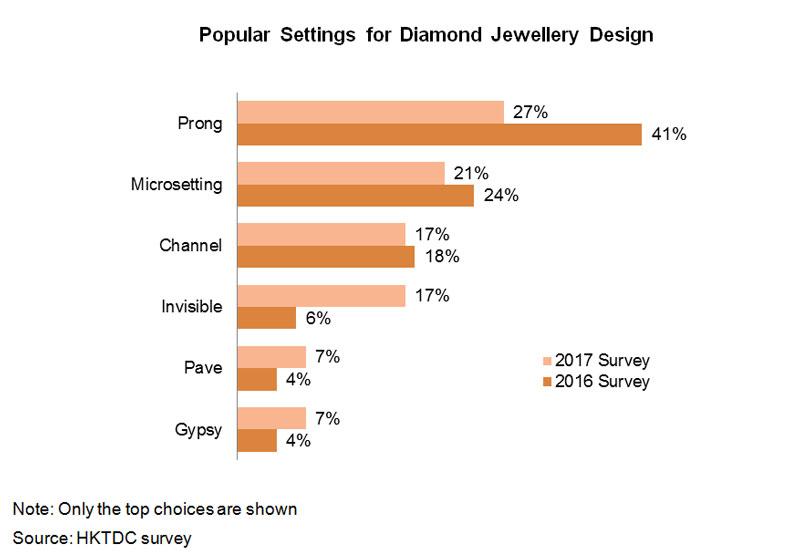 Chart: Popular Settings for Diamond Jewellery Design