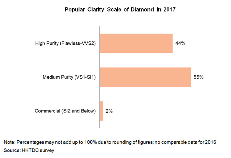 Chart: Popular Clarity Scale of Diamond in 2017
