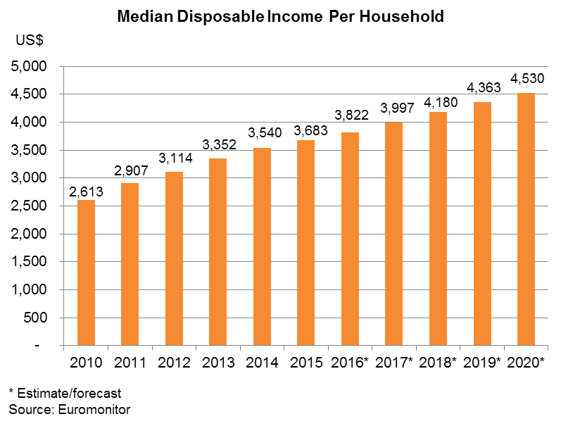 Chart: Median Disposable Income Per Household