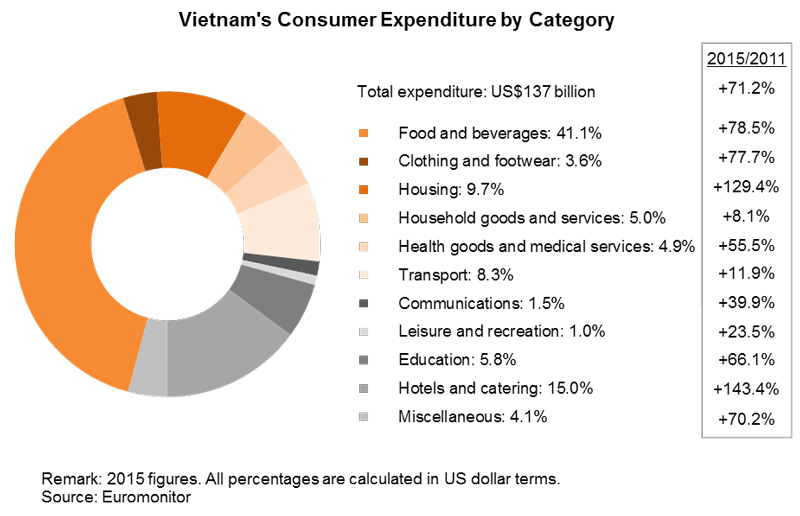 Chart: Vietnam's Consumer Expenditure by Category