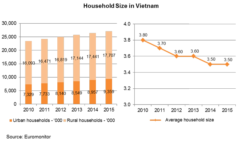 Chart: Household Size in Vietnam