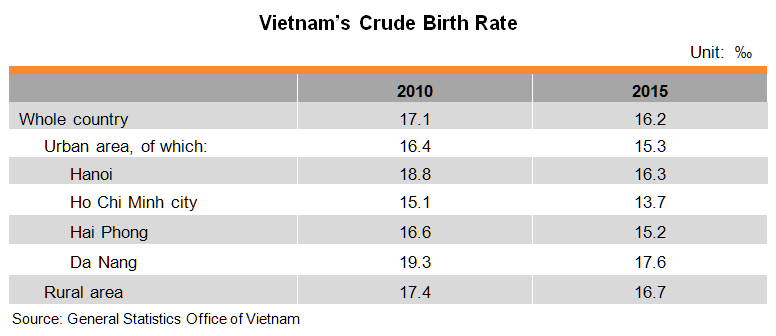 Table: Vietnam's Crude Birth Rate