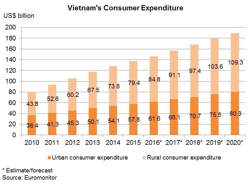 Chart: Vietnam's Consumer Expenditure