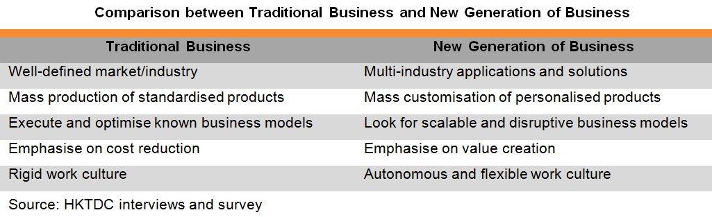 Table: Comparison between Traditional Business and New Generation of Business