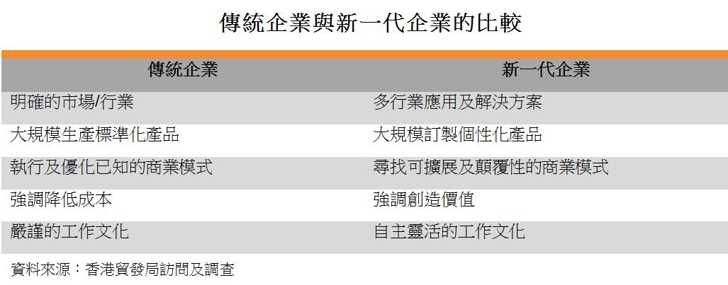 表: 傳統企業與新一代企業的比較