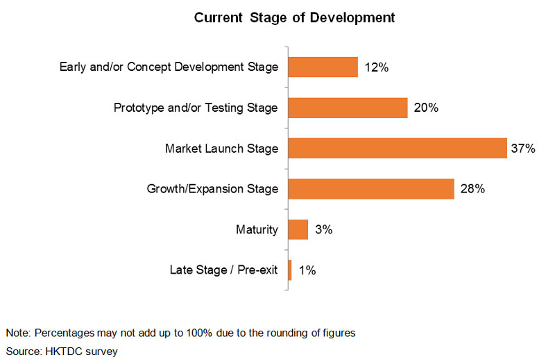 Chart: Current Stage of Development