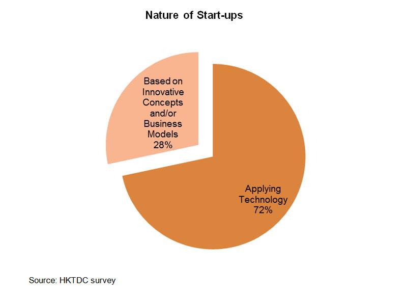 Chart: Nature of Start-ups