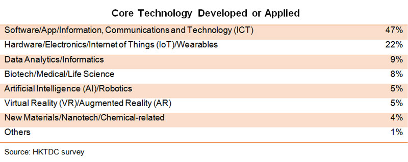 Table: Core Technology Developed or Applied