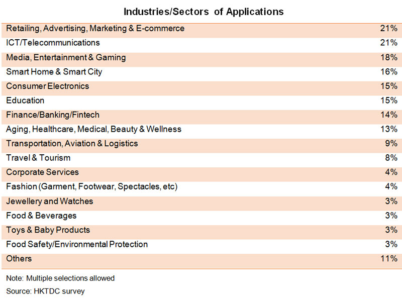 Table: Industries or Sectors of Applications