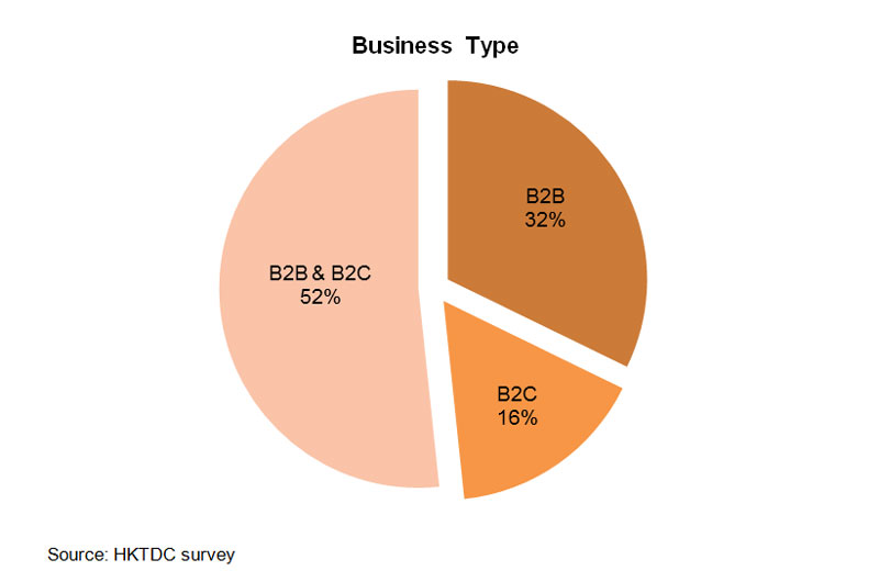 Chart: Business Type