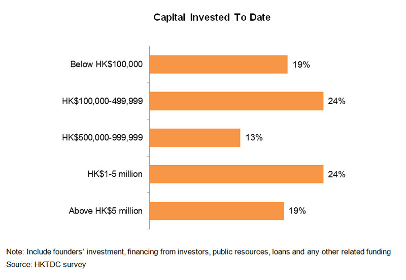 Chart: Capital Invested To Date