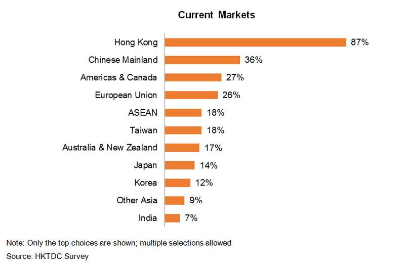 Chart: Current Markets