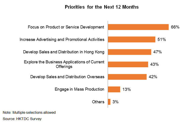 Chart: Priorities for the Next 12 Months