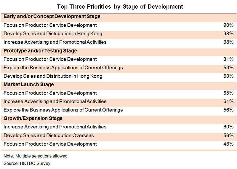 Table: Top Three Priorities by Stage of Development