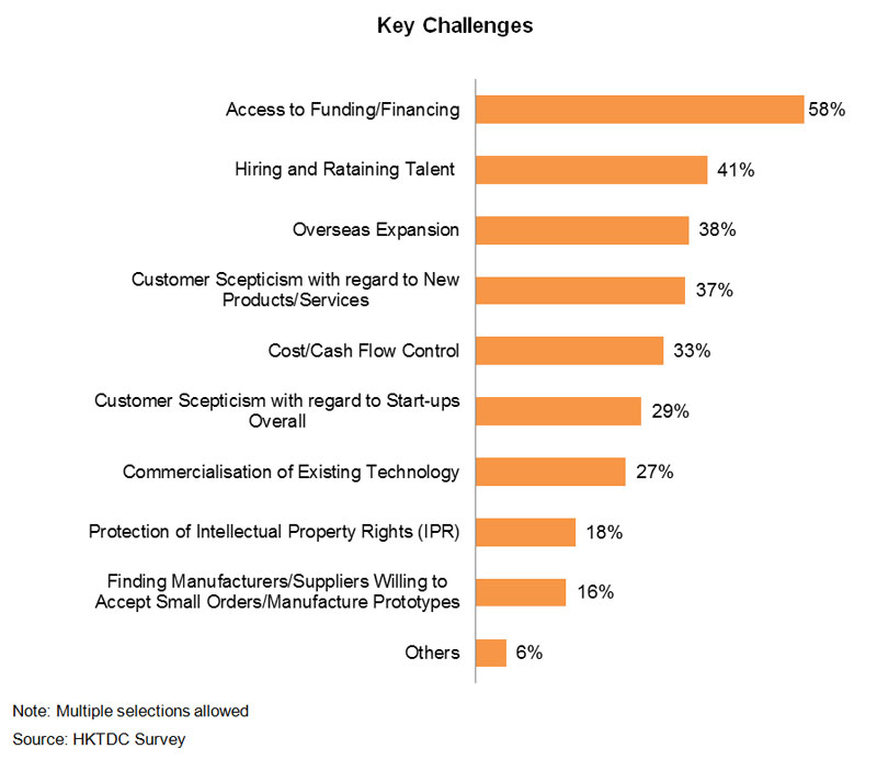 Chart: Key Challenges