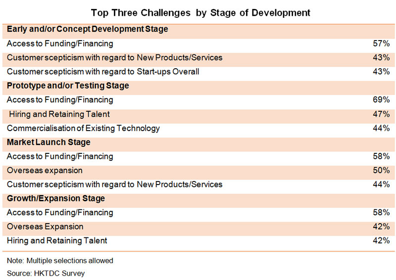 Table: Top Three Challenges by Stage of Development