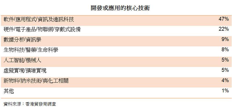 表:開發或應用的核心技術