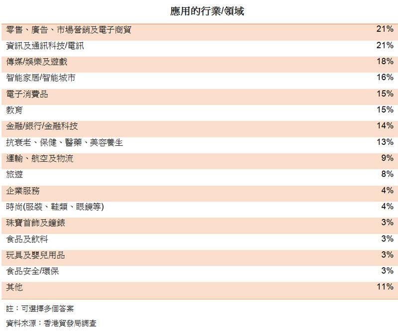 表:應用的行業領域