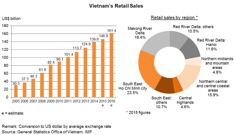 Vietnam S New Distribution Opportunities Hktdc Research