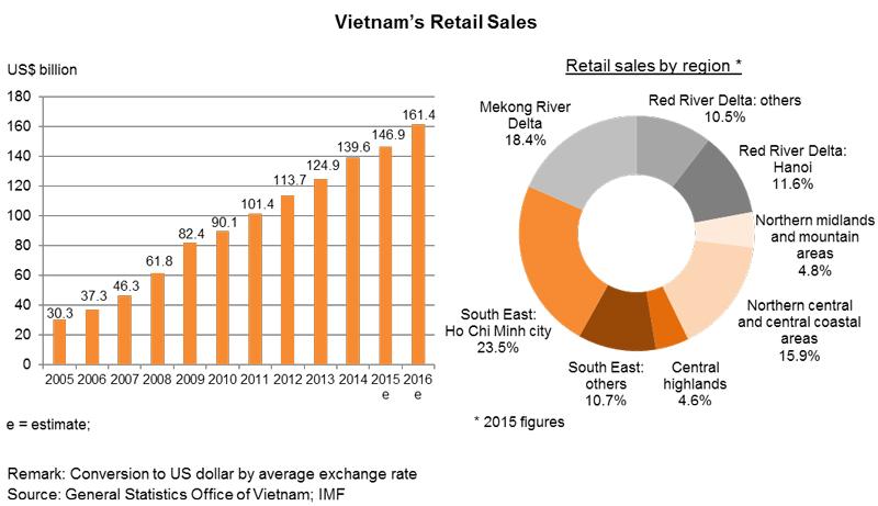 Chart: Vietnam's Retail Sales