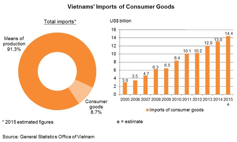 Chart: Vietnam's Imports of Consumer Goods