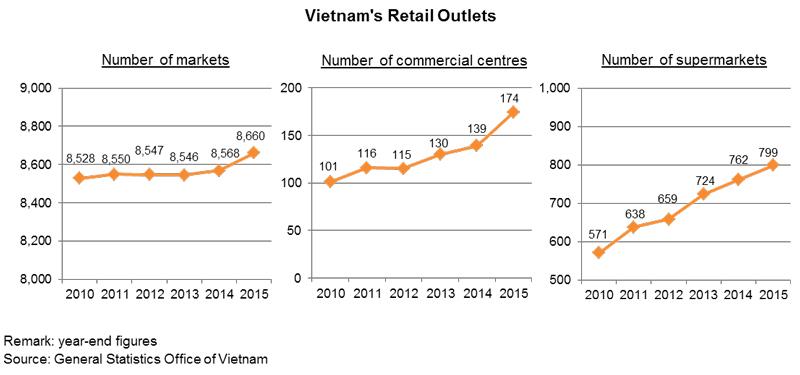 Chart: Vietnam's Retail Outlets