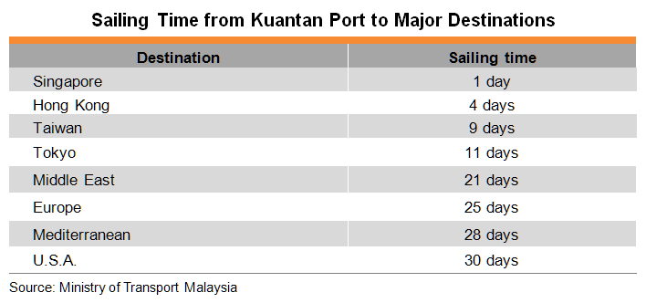 Table: Sailing Time from Kuantan Port to Major Destinations
