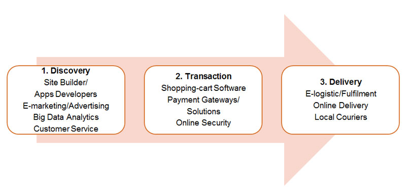 Picture: The process of e-commerce.