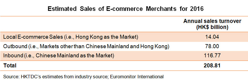 Table: Estimated Sales of E-commerce Merchants for 2016